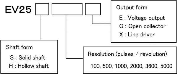 Rotary Encoder_EV25 Series / External Diameter φ25 mm