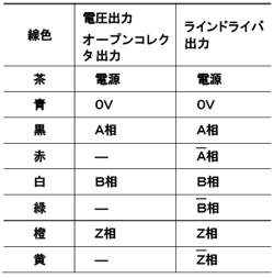ケーブル接続表